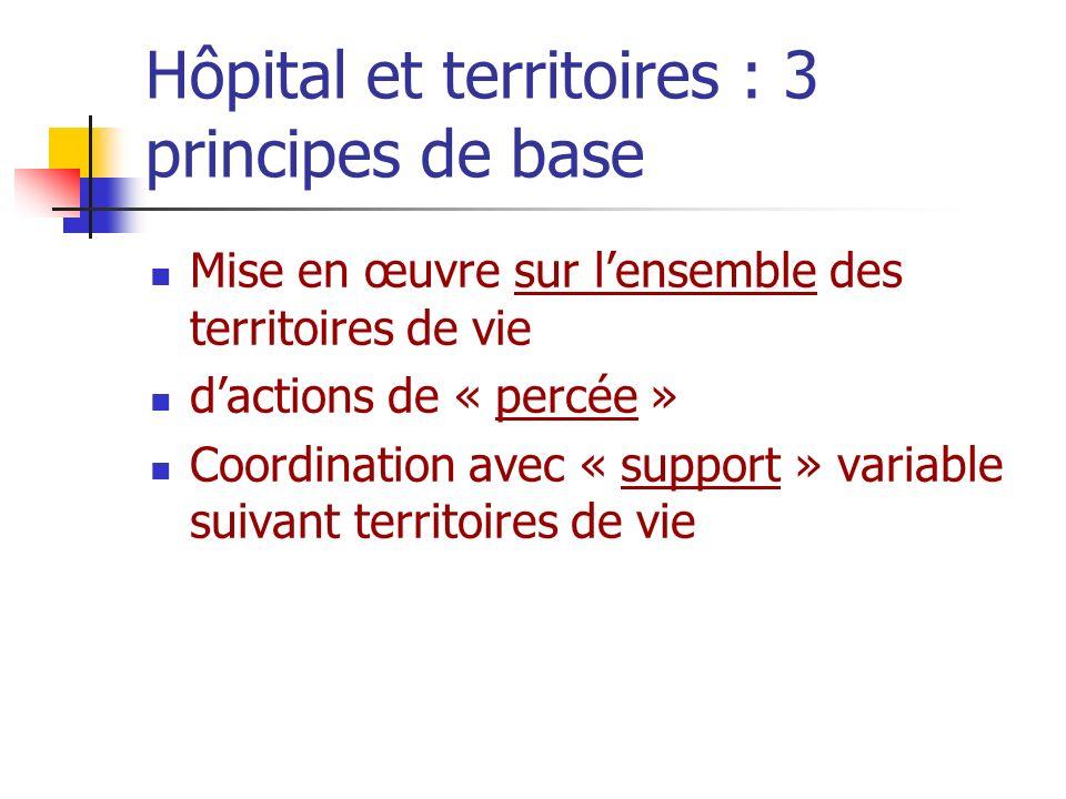 Hôpital et territoires : 3 principes de base Mise en œuvre sur lensemble des territoires de vie dactions de « percée » Coordination avec « support » v