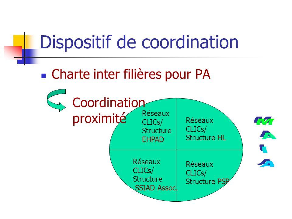 Dispositif de coordination Charte inter filières pour PA Réseaux CLICs/ Structure EHPAD Réseaux CLICs/ Structure SSIAD Assoc. Réseaux CLICs/ Structure