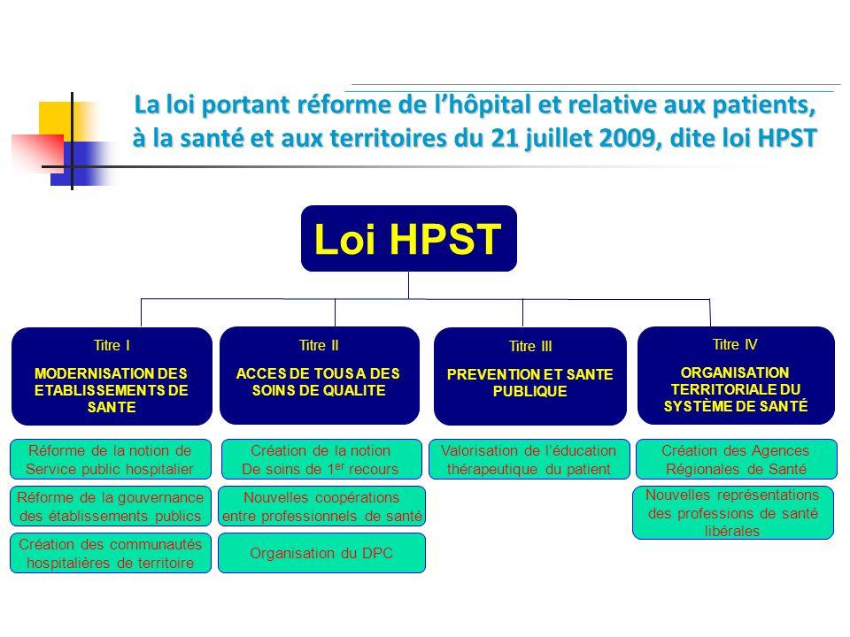 La loi portant réforme de lhôpital et relative aux patients, à la santé et aux territoires du 21 juillet 2009, dite loi HPST Titre I MODERNISATION DES