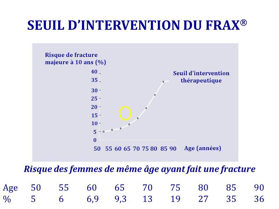 SEUIL DINTERVENTION DU FRAX Risque des femmes de même âge ayant fait une fracture 10 15 20 0 5 25 30 35 40 5055606570758090 Risque de fracture majeure