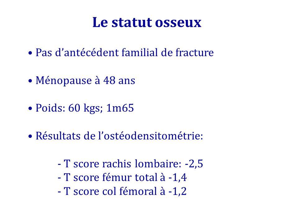 Le statut osseux Pas dantécédent familial de fracture Ménopause à 48 ans Poids: 60 kgs; 1m65 Résultats de lostéodensitométrie: - T score rachis lombai
