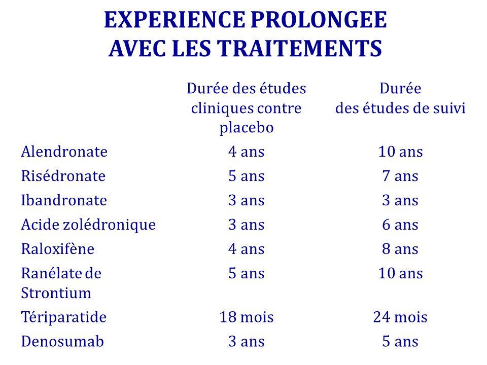 Durée des études cliniques contre placebo Durée des études de suivi Alendronate4 ans10 ans Risédronate5 ans7 ans Ibandronate3 ans Acide zolédronique3