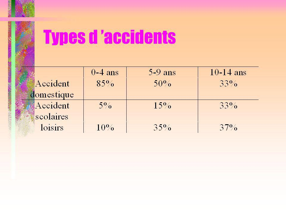 Types daccidents selon lâge