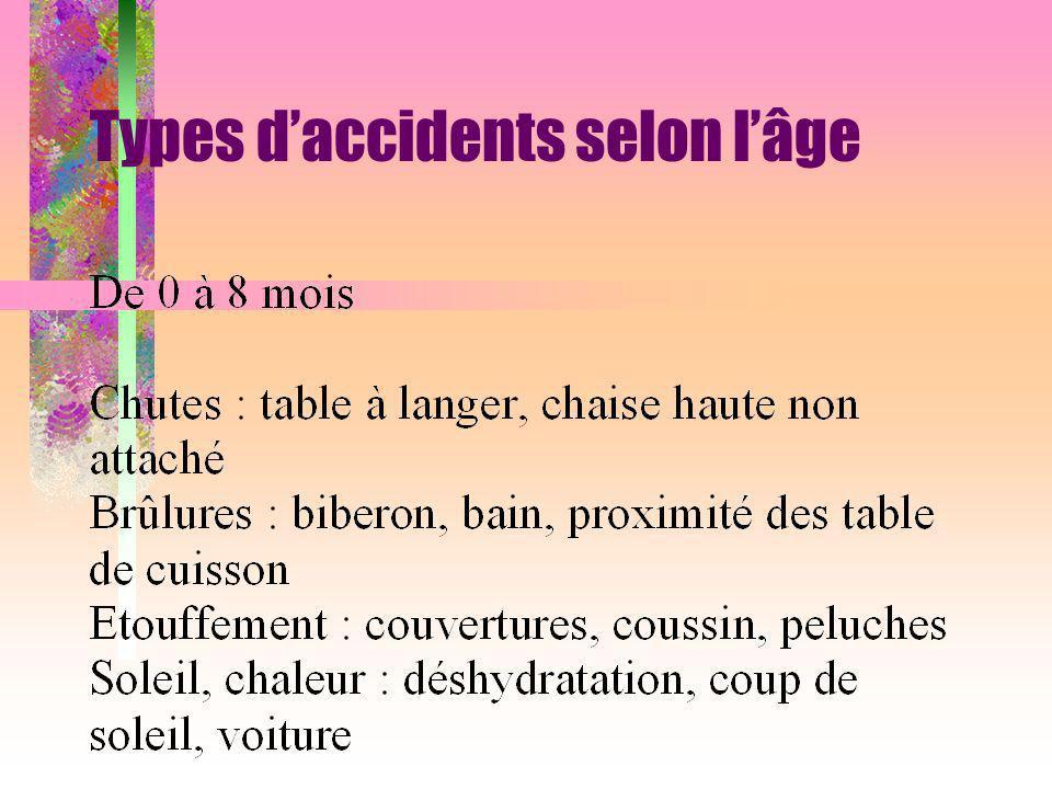 Types daccidents selon lâge