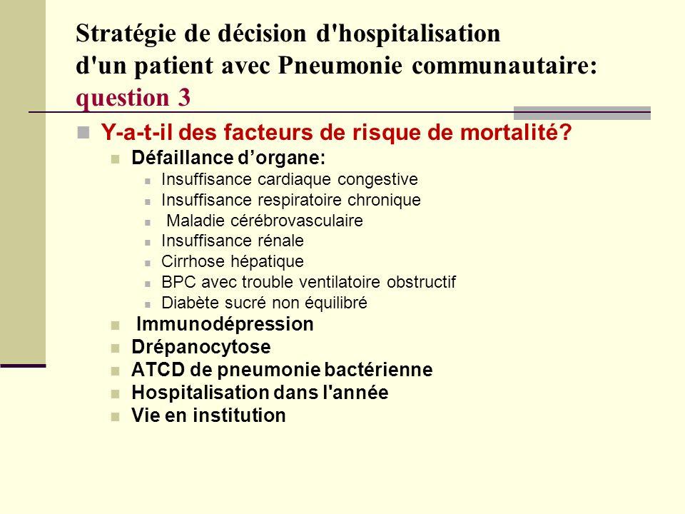 Stratégie de décision d'hospitalisation d'un patient avec Pneumonie communautaire: question 3 Y-a-t-il des facteurs de risque de mortalité? Défaillanc