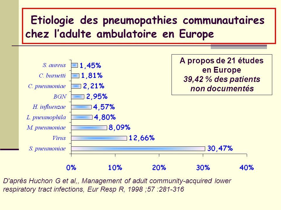 Etiologie des pneumopathies communautaires chez ladulte ambulatoire en Europe A propos de 21 études en Europe 39,42 % des patients non documentés D'ap