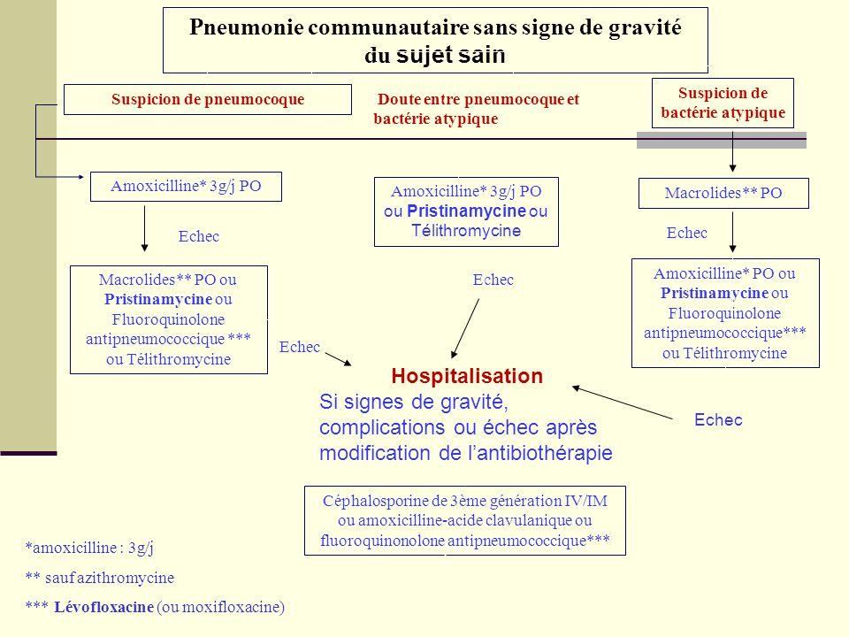 Pneumonie communautaire sans signe de gravité du sujet sain Macrolides** PO Macrolides** PO ou Pristinamycine ou Fluoroquinolone antipneumococcique **