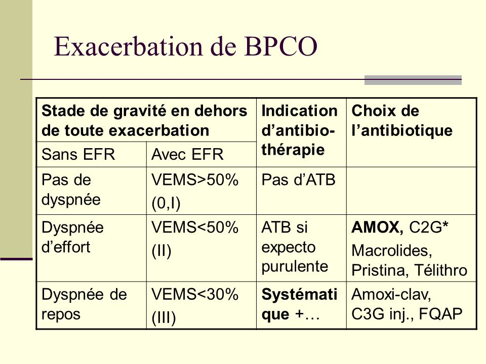 Exacerbation de BPCO Stade de gravité en dehors de toute exacerbation Indication dantibio- thérapie Choix de lantibiotique Sans EFRAvec EFR Pas de dys