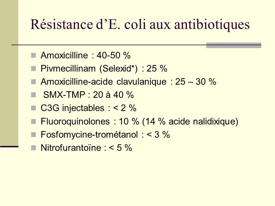 Résistance dE. coli aux antibiotiques Amoxicilline : 40-50 % Pivmecillinam (Selexid*) : 25 % Amoxicilline-acide clavulanique : 25 – 30 % SMX-TMP : 20