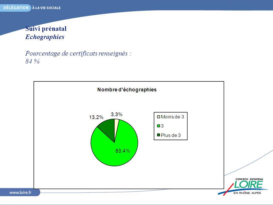 Suivi prénatal Echographies Pourcentage de certificats renseignés : 84 %