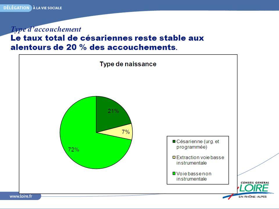 Type daccouchement Le taux total de césariennes reste stable aux alentours de 20 % des accouchements.