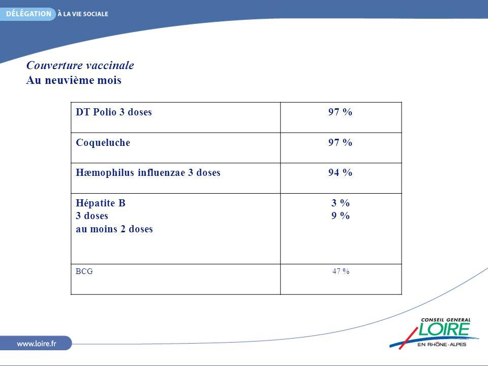 Couverture vaccinale Au neuvième mois DT Polio 3 doses97 % Coqueluche97 % Hæmophilus influenzae 3 doses94 % Hépatite B 3 doses au moins 2 doses 3 % 9