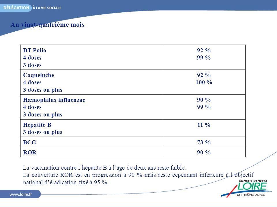 Au vingt-quatrième mois DT Polio 4 doses 3 doses 92 % 99 % Coqueluche 4 doses 3 doses ou plus 92 % 100 % Hæmophilus influenzae 4 doses 3 doses ou plus