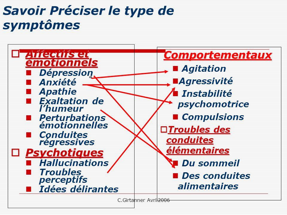 C.Girtanner Avril2006 Savoir Préciser le type de symptômes Affectifs et émotionnels Affectifs et émotionnels Dépression Anxiété Apathie Exaltation de