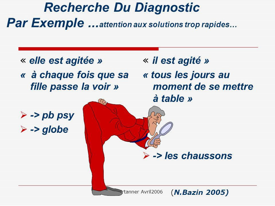 C.Girtanner Avril2006 Recherche Du Diagnostic Par Exemple... attention aux solutions trop rapides… « elle est agitée » « à chaque fois que sa fille pa