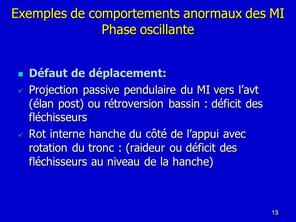 Exemples de comportements anormaux des MI Phase oscillante Défaut de déplacement: Défaut de déplacement: Projection passive pendulaire du MI vers lavt