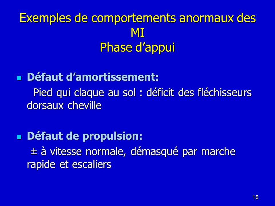 Exemples de comportements anormaux des MI Phase dappui Défaut damortissement: Défaut damortissement: Pied qui claque au sol : déficit des fléchisseurs