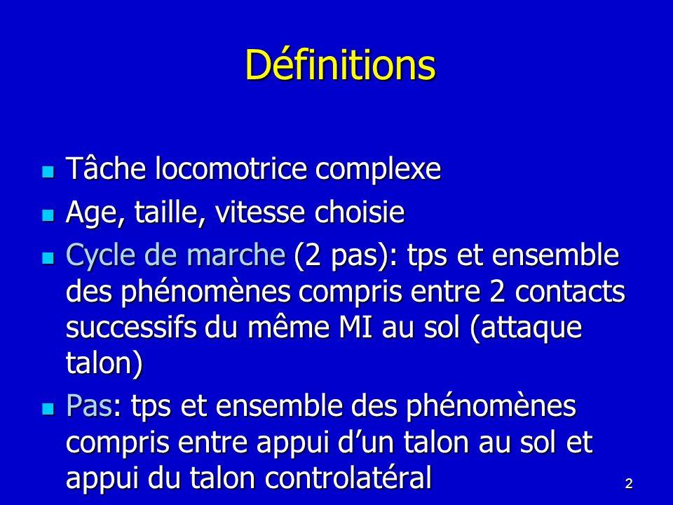 Déroulement du cycle Pendant le cycle, pour chaque MI: Phase dappui (60%) : période pdt laquelle pied au sol; débute par attaque du talon, finit par décollage de lhallux Phase dappui (60%) : période pdt laquelle pied au sol; débute par attaque du talon, finit par décollage de lhallux Phase oscillante (40%): période pdt laquelle pied en lair; débute par décollage de lhallux, finit par attaque du talon Phase oscillante (40%): période pdt laquelle pied en lair; débute par décollage de lhallux, finit par attaque du talon Double appui: 20% du cycle, diminue si vitesse augmente, disparait pdt la course 3