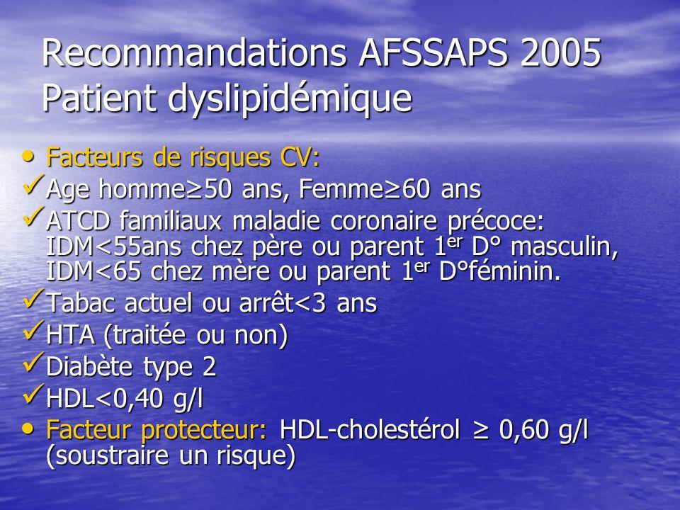 Recommandations AFSSAPS 2005 Patient dyslipidémique Facteurs de risques CV: Facteurs de risques CV: Age homme50 ans, Femme60 ans Age homme50 ans, Femm