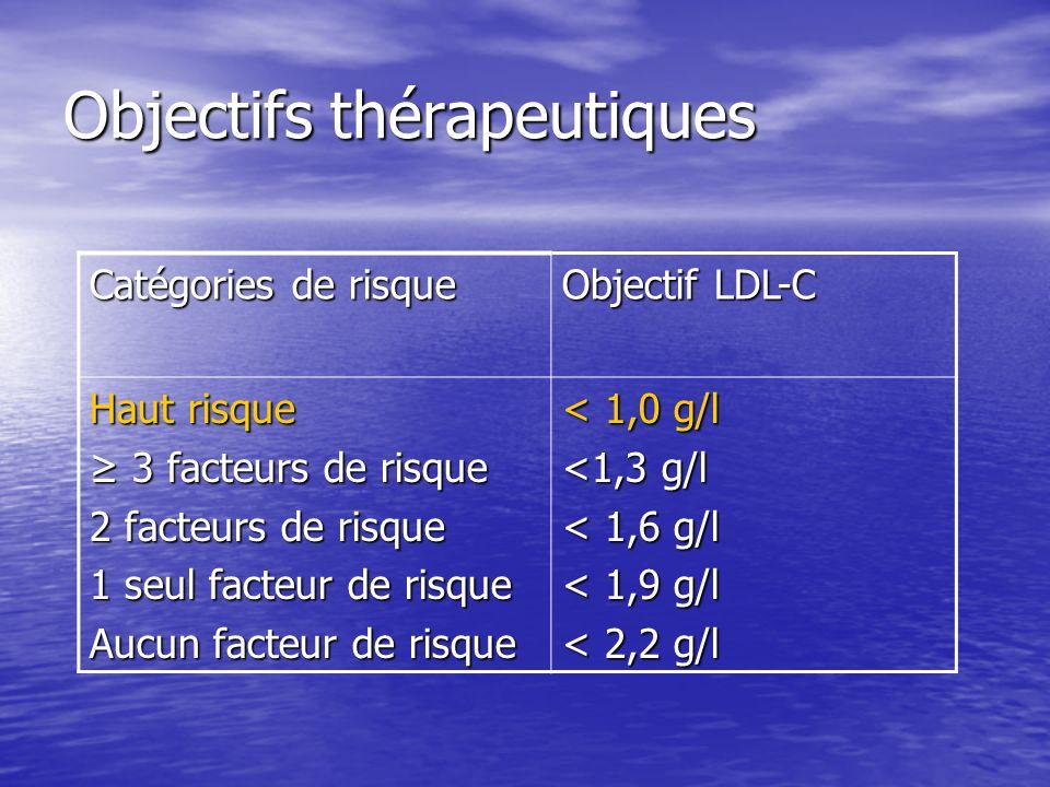 Objectifs thérapeutiques Catégories de risque Objectif LDL-C Haut risque 3 facteurs de risque 3 facteurs de risque 2 facteurs de risque 1 seul facteur