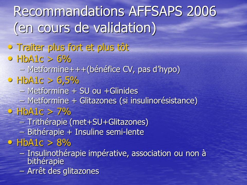Recommandations AFFSAPS 2006 (en cours de validation) Traiter plus fort et plus tôt Traiter plus fort et plus tôt HbA1c > 6% HbA1c > 6% –Metformine+++