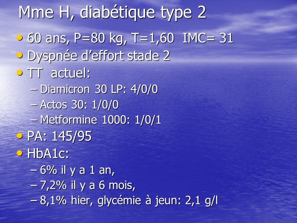 Mme H, diabétique type 2 60 ans, P=80 kg, T=1,60 IMC= 31 60 ans, P=80 kg, T=1,60 IMC= 31 Dyspnée deffort stade 2 Dyspnée deffort stade 2 TT actuel: TT