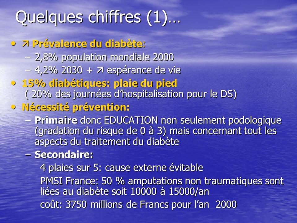 Quelques chiffres (1)… Prévalence du diabète: Prévalence du diabète: –2,8% population mondiale 2000 –4,2% 2030 + espérance de vie 15% diabétiques: pla