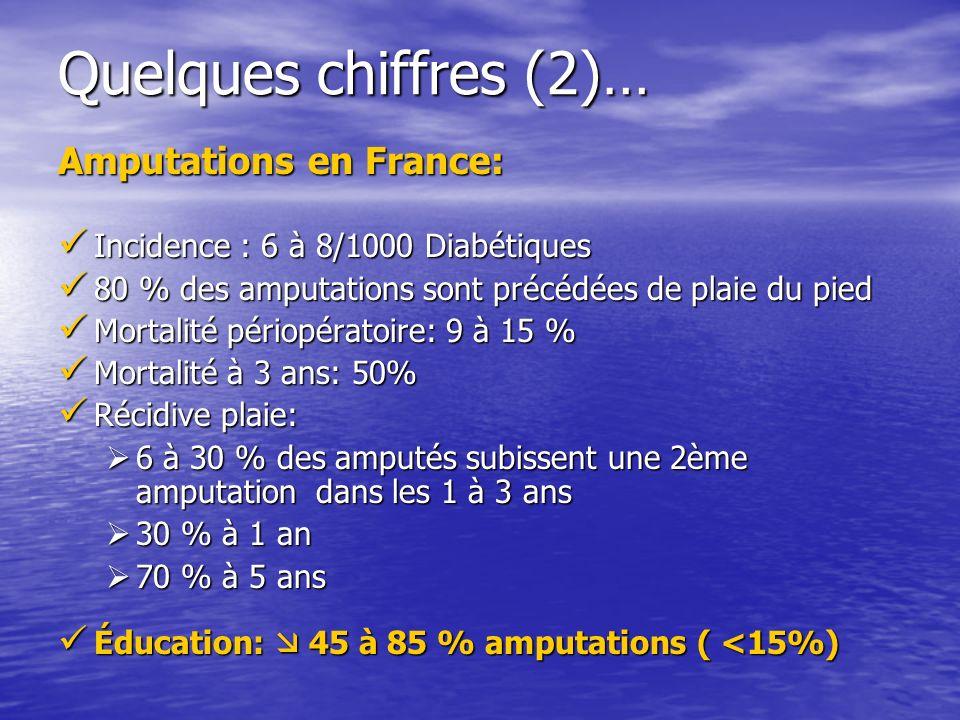 Quelques chiffres (2)… Amputations en France: Incidence : 6 à 8/1000 Diabétiques Incidence : 6 à 8/1000 Diabétiques 80 % des amputations sont précédée