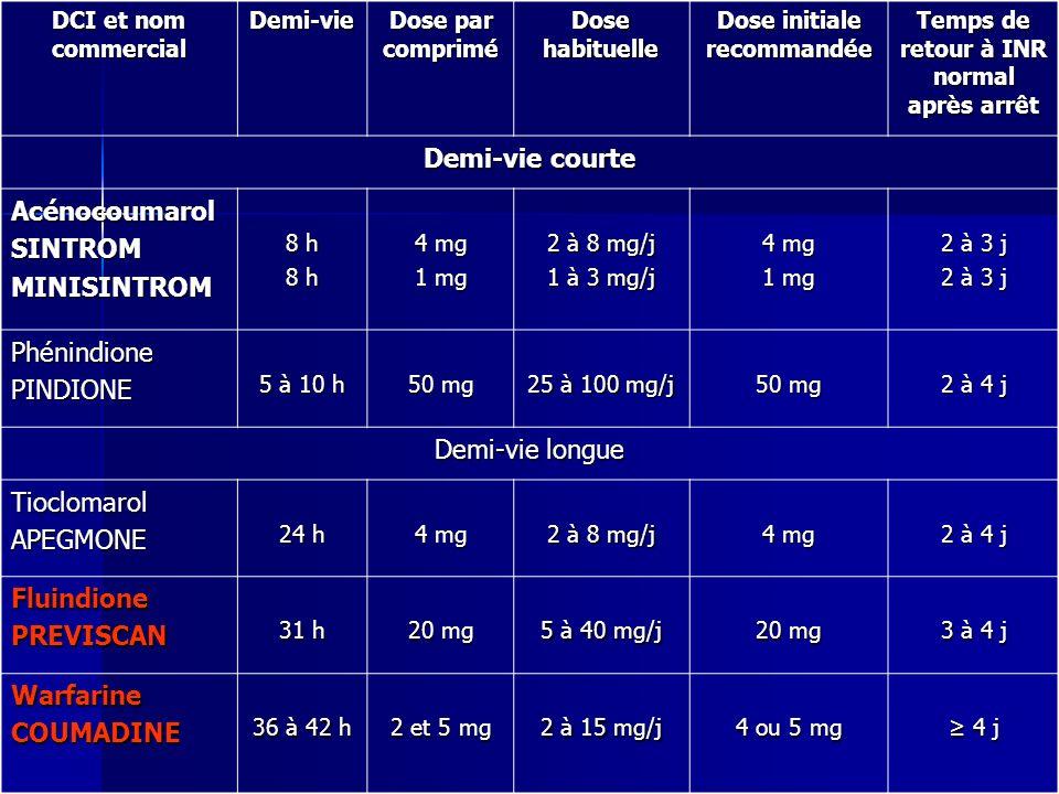 DCI et nom commercial Demi-vie Dose par comprimé Dose habituelle Dose initiale recommandée Temps de retour à INR normal après arrêt Demi-vie courte Ac