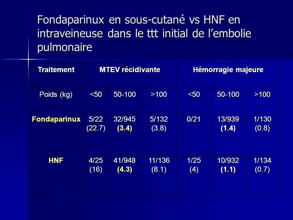 Fondaparinux en sous-cutané vs HNF en intraveineuse dans le ttt initial de lembolie pulmonaire Traitement MTEV récidivante Hémorragie majeure Poids (k
