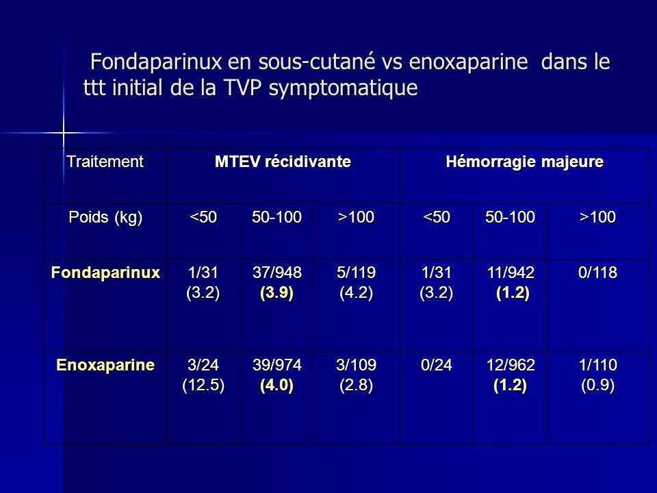 Fondaparinux en sous-cutané vs enoxaparine dans le ttt initial de la TVP symptomatique Fondaparinux en sous-cutané vs enoxaparine dans le ttt initial