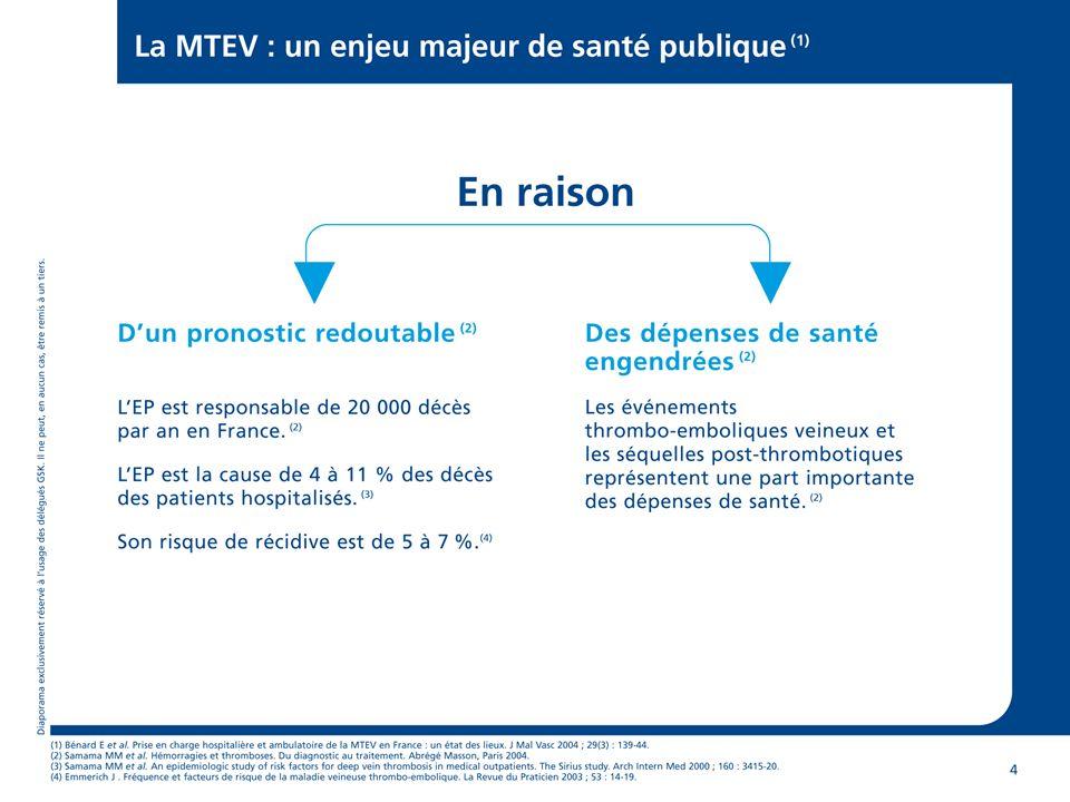 DUREE DU TRAITEMENT ANTICOAGULANT Risque de récidive: Risque de récidive: –10%/an si idiopathique –0,3%/an si facteur déclenchant transitoire réversible Pour un premier épisode (TVP/EP) avec facteur de risque transitoire (réversible), un traitement AVK de 3 mois est recommandé (1A) Pour un premier épisode (TVP/EP) avec facteur de risque transitoire (réversible), un traitement AVK de 3 mois est recommandé (1A)