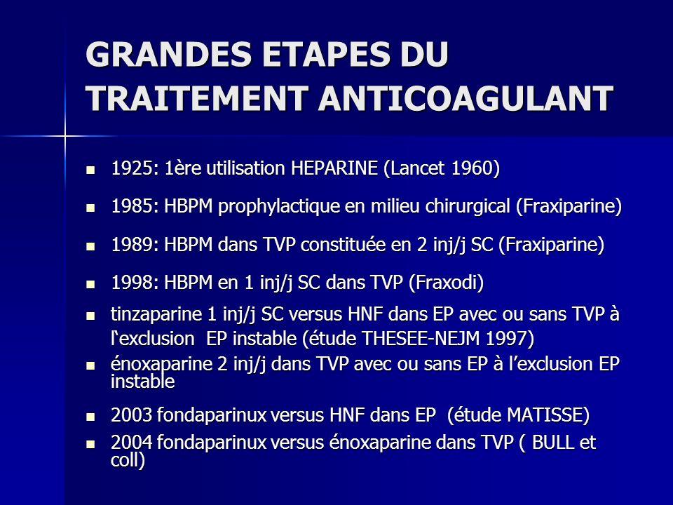 DUREE DU TRAITEMENT ANTICOAGULANT Pour les patients ayant 2 épisodes (TVP/EP) documentés, un traitement anticoagulant au long cours est suggéré (2A) Pour les patients ayant 2 épisodes (TVP/EP) documentés, un traitement anticoagulant au long cours est suggéré (2A) Pour un premier épisode (TVP/EP) associé à la présence danticorps antiphospholipides ou de 2 thrombophilies ou plus: Pour un premier épisode (TVP/EP) associé à la présence danticorps antiphospholipides ou de 2 thrombophilies ou plus: –Un traitement anticoagulant pendant 12 mois est recommandé (1C+) –Un traitement anticoagulant au long cours est suggéré (2c)