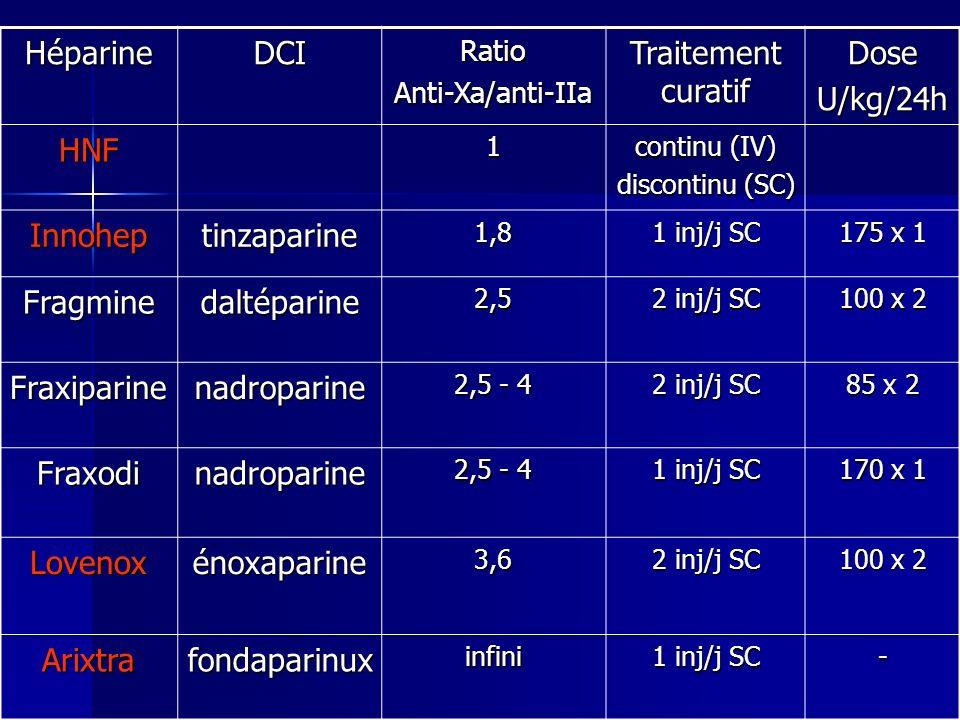 DCI et nom commercial Demi-vie Dose par comprimé Dose habituelle Dose initiale recommandée Temps de retour à INR normal après arrêt Demi-vie courte AcénocoumarolSINTROMMINISINTROM 8 h 4 mg 1 mg 2 à 8 mg/j 1 à 3 mg/j 4 mg 1 mg 2 à 3 j PhénindionePINDIONE 5 à 10 h 50 mg 25 à 100 mg/j 50 mg 2 à 4 j Demi-vie longue TioclomarolAPEGMONE 24 h 4 mg 2 à 8 mg/j 4 mg 2 à 4 j FluindionePREVISCAN 31 h 20 mg 5 à 40 mg/j 20 mg 3 à 4 j WarfarineCOUMADINE 36 à 42 h 2 et 5 mg 2 à 15 mg/j 4 ou 5 mg 4 j 4 j