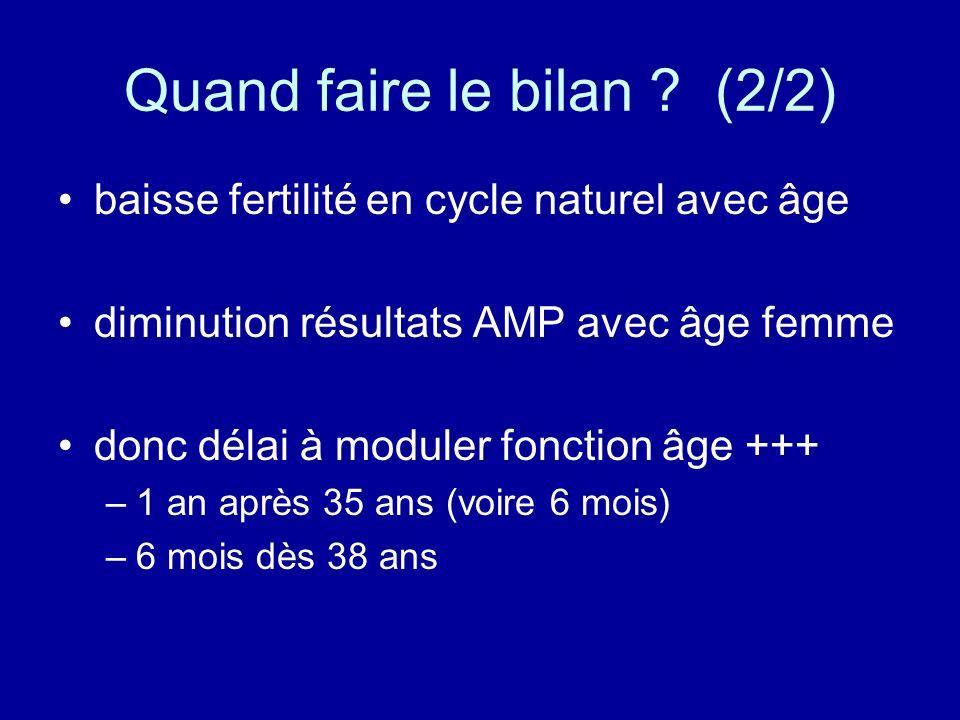 Quand faire le bilan ? (2/2) baisse fertilité en cycle naturel avec âge diminution résultats AMP avec âge femme donc délai à moduler fonction âge +++