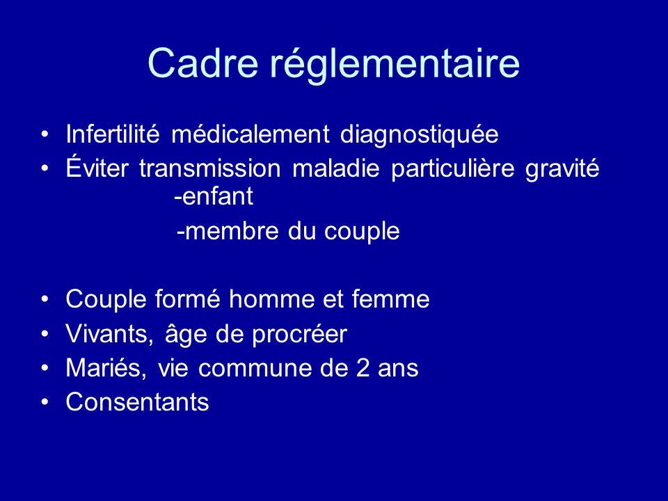 Cadre réglementaire Infertilité médicalement diagnostiquée Éviter transmission maladie particulière gravité -enfant -membre du couple Couple formé hom