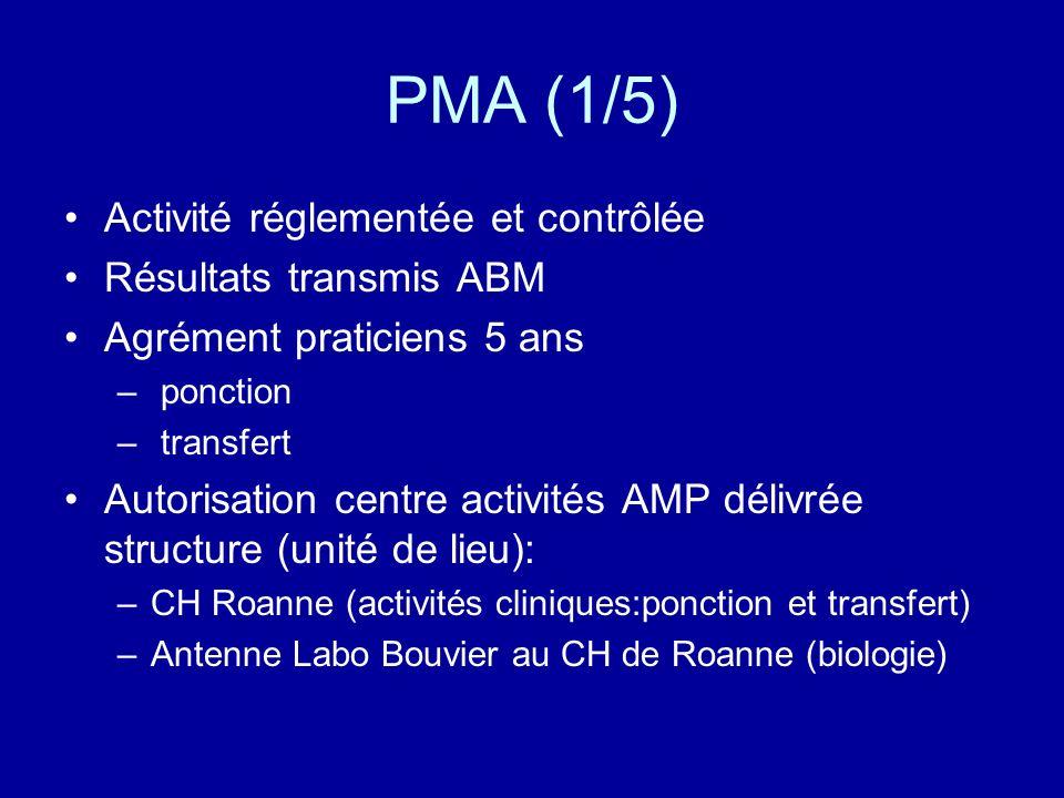 PMA (1/5) Activité réglementée et contrôlée Résultats transmis ABM Agrément praticiens 5 ans – ponction – transfert Autorisation centre activités AMP