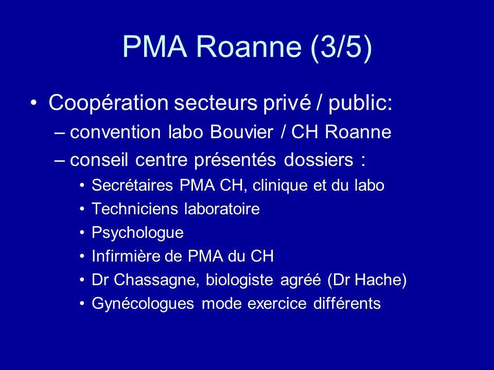 PMA Roanne (3/5) Coopération secteurs privé / public: –convention labo Bouvier / CH Roanne –conseil centre présentés dossiers : Secrétaires PMA CH, cl