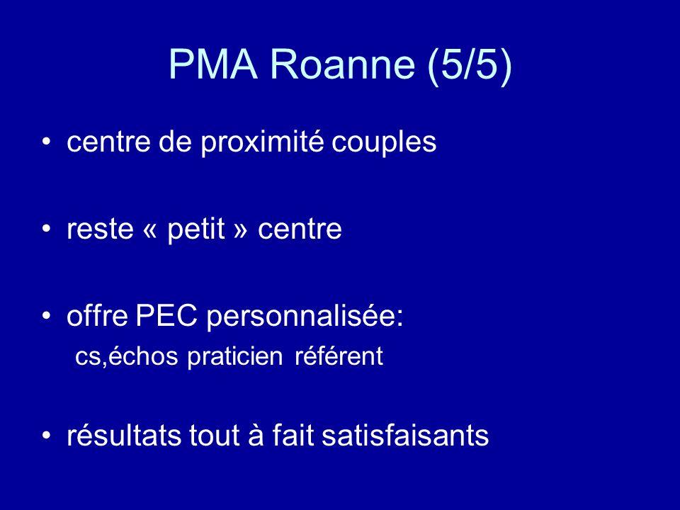 PMA Roanne (5/5) centre de proximité couples reste « petit » centre offre PEC personnalisée: cs,échos praticien référent résultats tout à fait satisfa