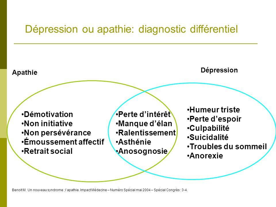 Dépression ou apathie: diagnostic différentiel Démotivation Non initiative Non persévérance Émoussement affectif Retrait social Perte dintérêt Manque