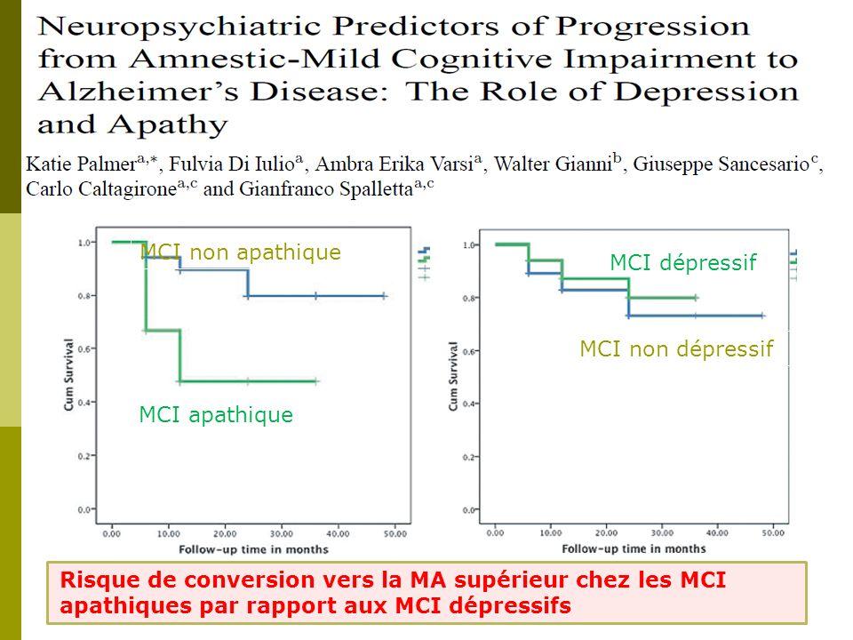 MCI non apathique MCI apathique MCI dépressif MCI non dépressif Risque de conversion vers la MA supérieur chez les MCI apathiques par rapport aux MCI