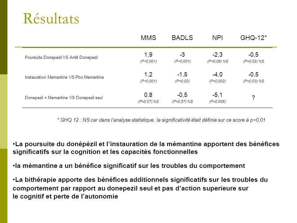 Résultats MMSBADLSNPIGHQ-12* Poursuite Donepezil VS Arrêt Donepezil 1,9 (P<0,001) -3 (P<0,001) -2,3 (P=0,08) NS -0,5 (P=0,02) NS Instauration Memantin