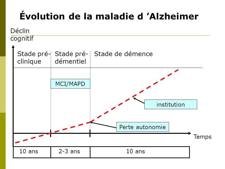 Évolution de la maladie d Alzheimer Déclin cognitif Temps Stade pré- clinique Stade pré- démentiel Stade de démence 10 ans2-3 ans10 ans MCI/MAPD Perte