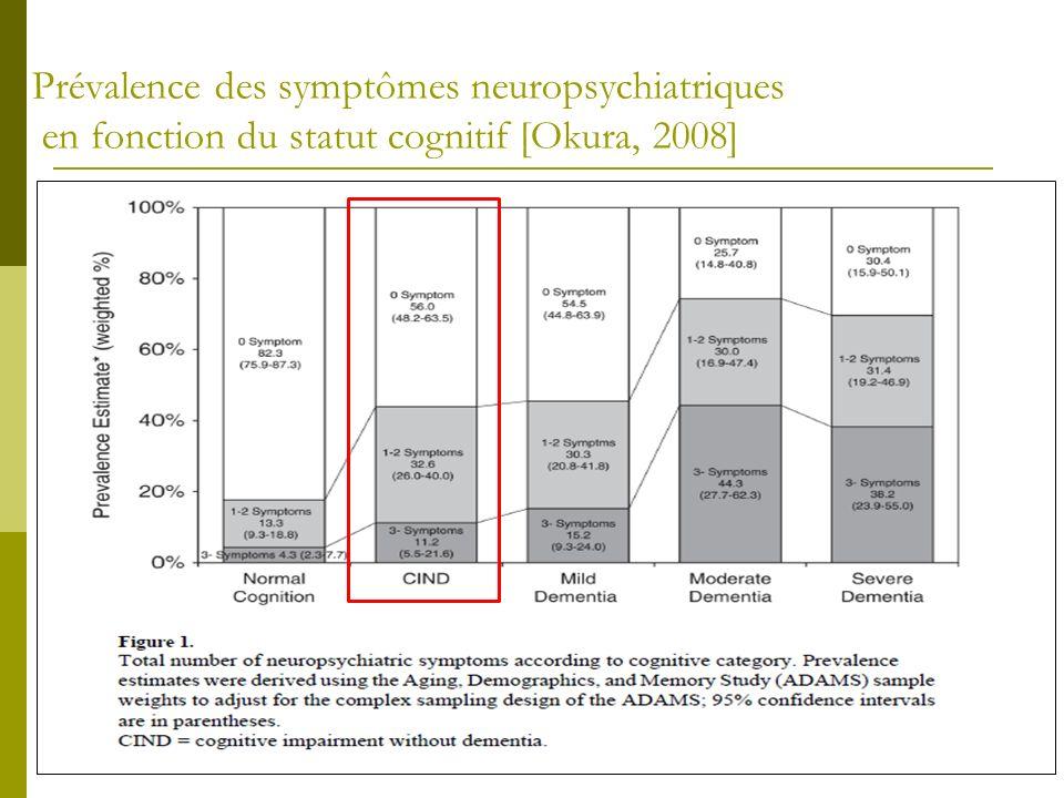Prévalence des symptômes neuropsychiatriques en fonction du statut cognitif [Okura, 2008]