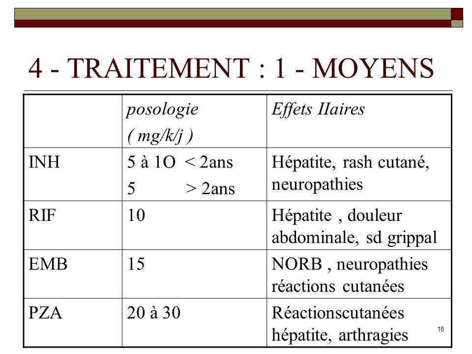 18 4 - TRAITEMENT : 1 - MOYENS posologie ( mg/k/j ) Effets IIaires INH5 à 1O < 2ans 5 > 2ans Hépatite, rash cutané, neuropathies RIF10Hépatite, douleu