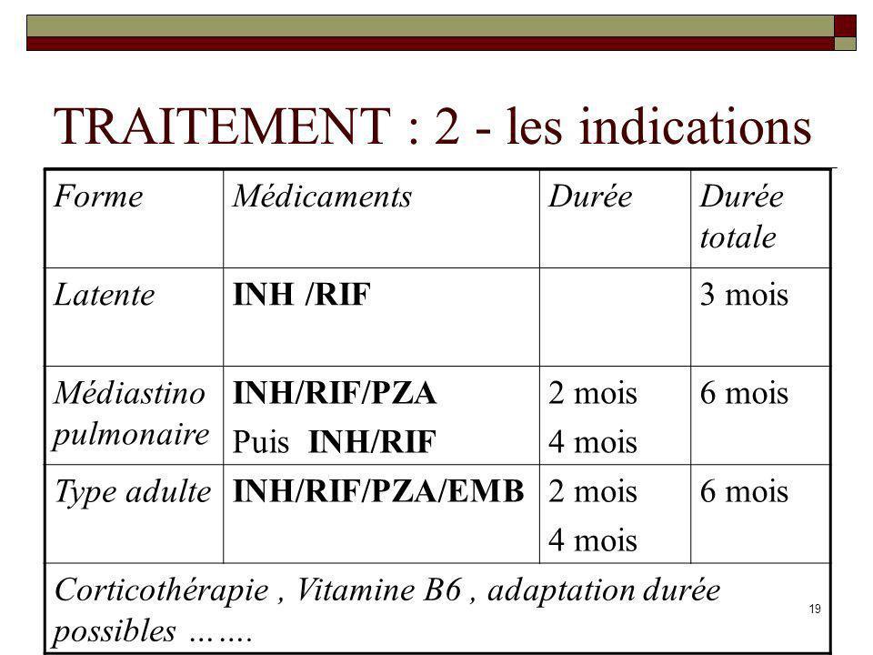 19 TRAITEMENT : 2 - les indications FormeMédicamentsDuréeDurée totale LatenteINH /RIF3 mois Médiastino pulmonaire INH/RIF/PZA Puis INH/RIF 2 mois 4 mo