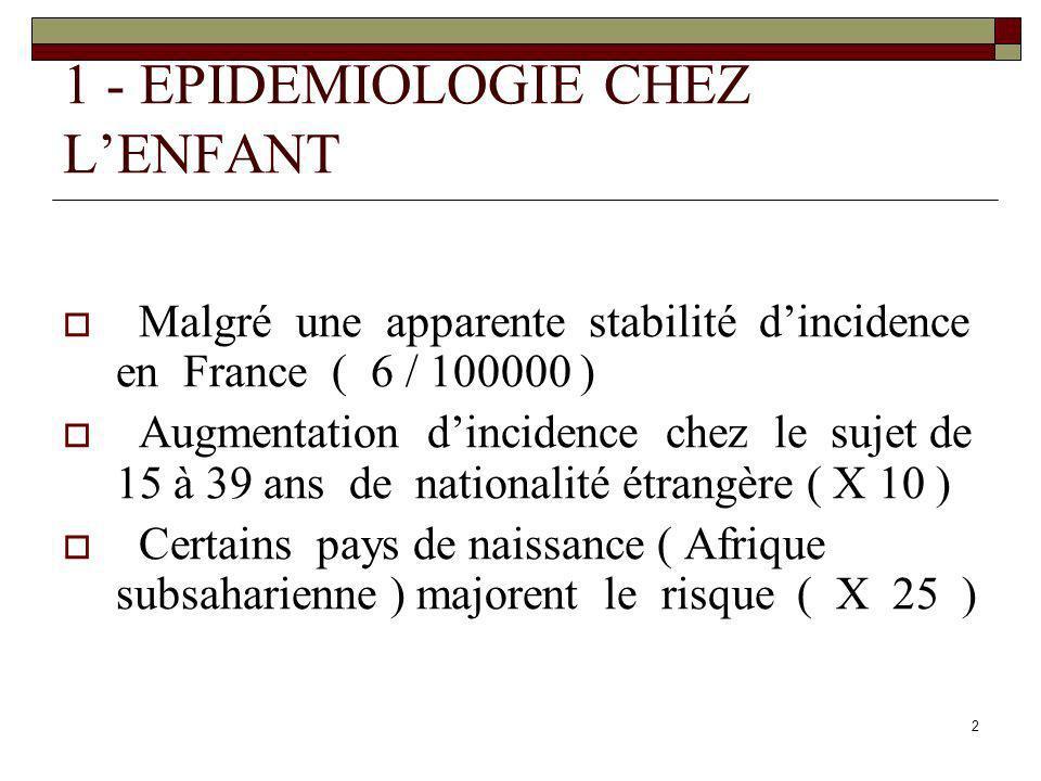 2 1 - EPIDEMIOLOGIE CHEZ LENFANT Malgré une apparente stabilité dincidence en France ( 6 / 100000 ) Augmentation dincidence chez le sujet de 15 à 39 a