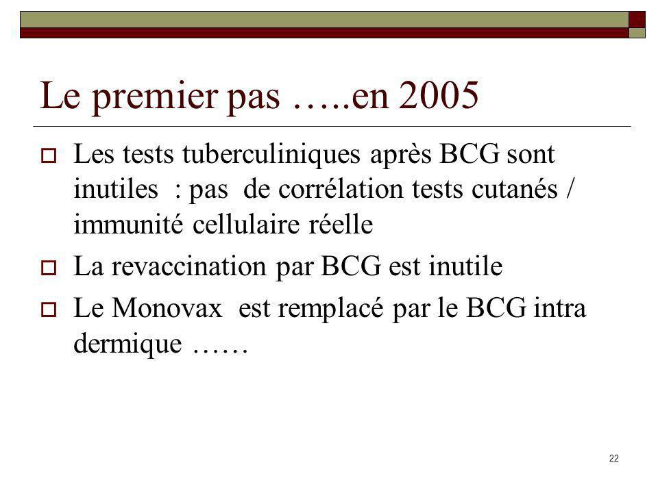 22 Le premier pas …..en 2005 Les tests tuberculiniques après BCG sont inutiles : pas de corrélation tests cutanés / immunité cellulaire réelle La reva
