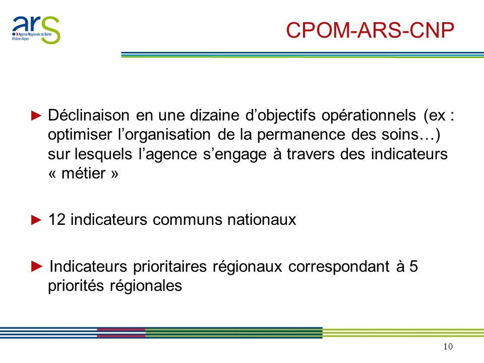 10 CPOM-ARS-CNP Déclinaison en une dizaine dobjectifs opérationnels (ex : optimiser lorganisation de la permanence des soins…) sur lesquels lagence se