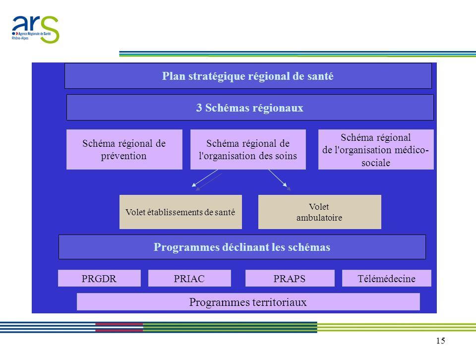 15 Plan stratégique régional de santé Schéma régional de prévention 3 Schémas régionaux Schéma régional de l'organisation des soins Schéma régional de